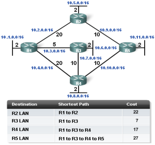 OSPF-Determining the shortest path.png
