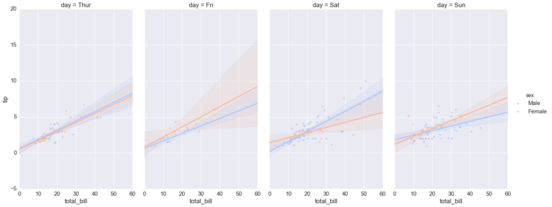 Seaborn regression plots8.png