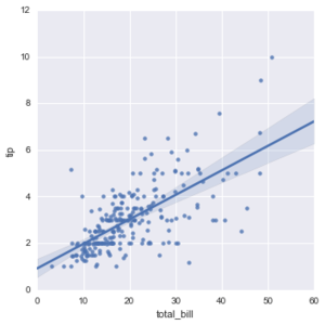 Seaborn regression plots1.png