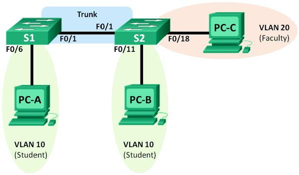 Configuring VLANs and Trunking Topology.png