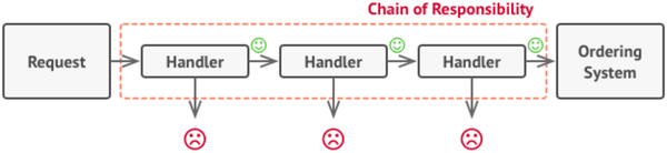 Design pattern-Chain of responsibility3.png