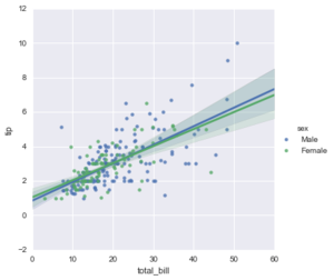 Seaborn regression plots2.png