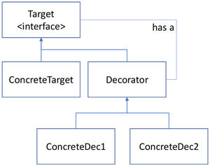 Decorator pattern3.png