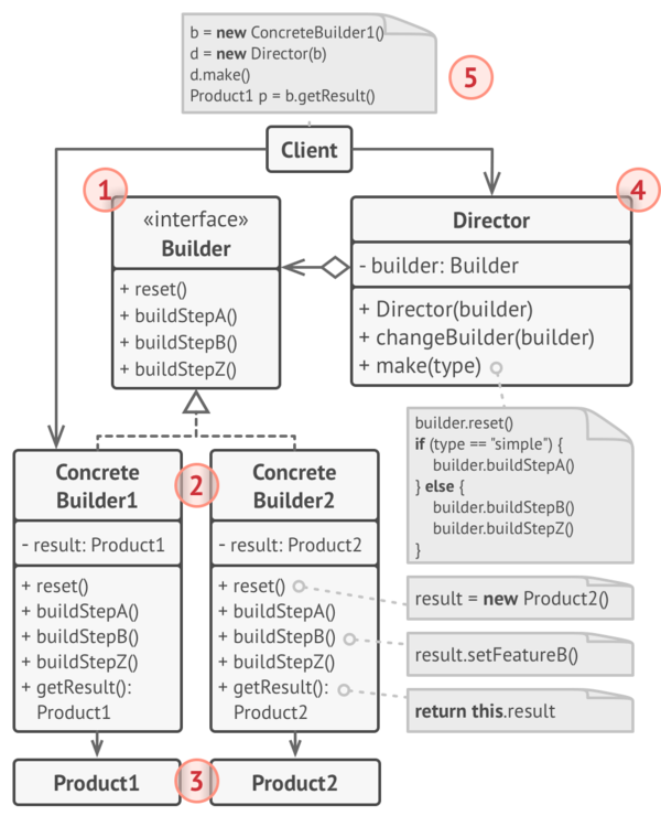 Builder pattern-Structure.png