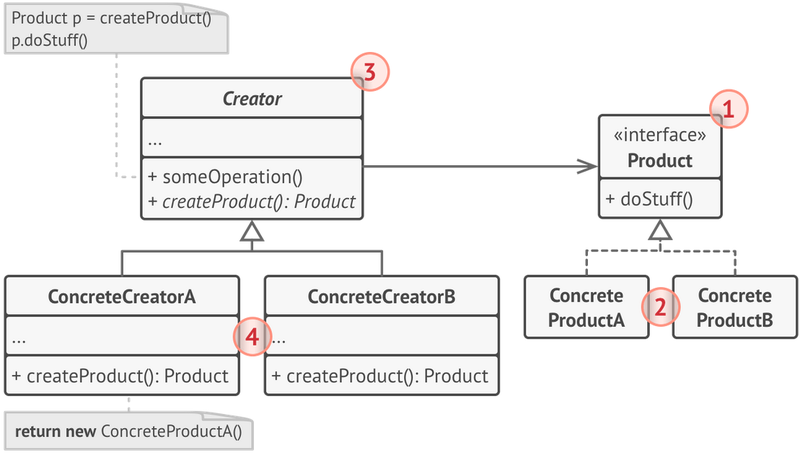 Factory pattern-Structure.png