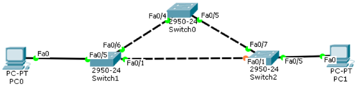 Building a Switched Network with Redundant Links-STP-Topology.png