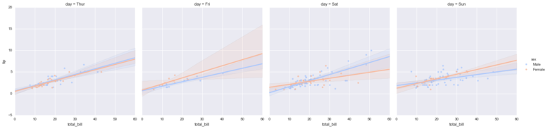 Seaborn regression plots7.png