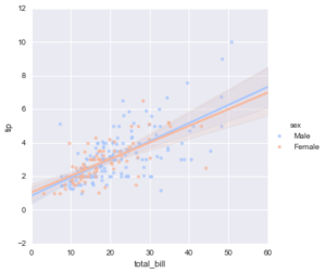 Seaborn regression plots3.png
